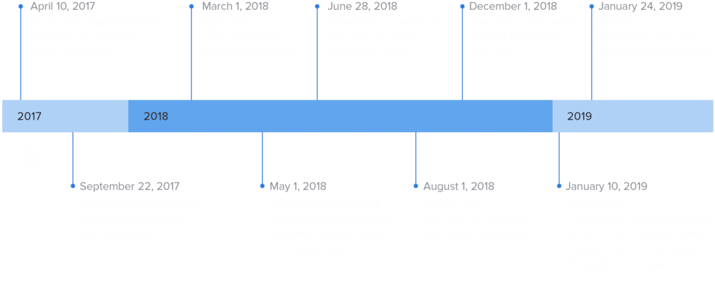 Brief History of Security Tokens Timeline