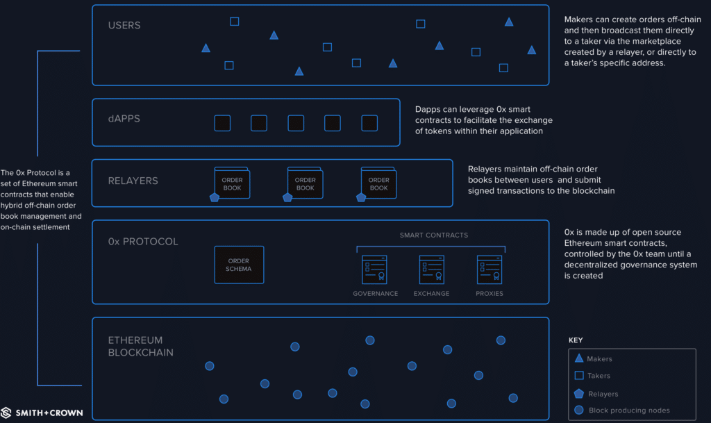 Overview diagram for how the 0x protocol works