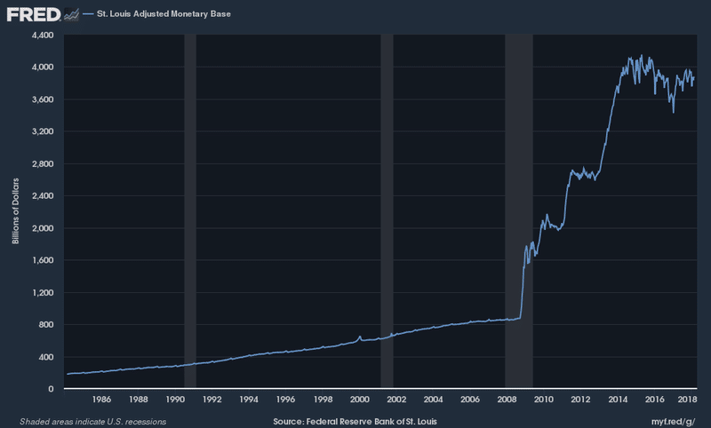 Federal Reserve Money Supply