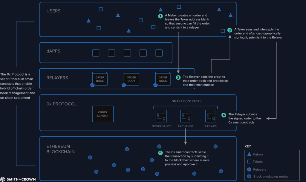 Diagram for broadcast orders within 0x protocol