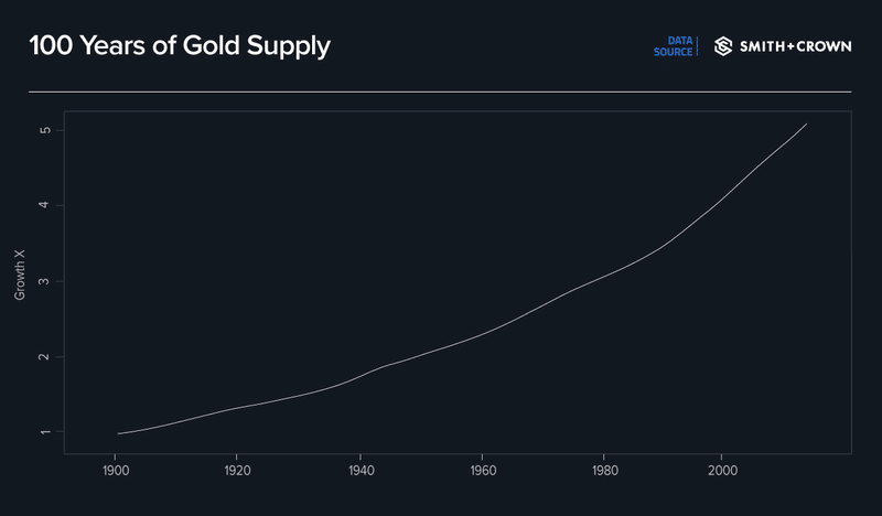 100 Years of Gold Supply