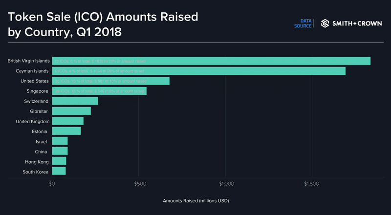 Token Sale Amounts Raised by Country, Q1 2018