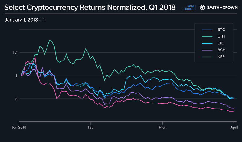 Q1 2018 Select Returns Normalized