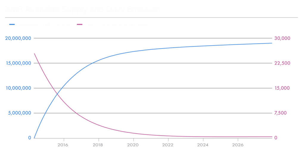 XMR Available Supply and Daily Emission
