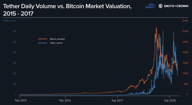 Chart for Tether daily volumes versus bitcoin market valuation 2015 - 2017