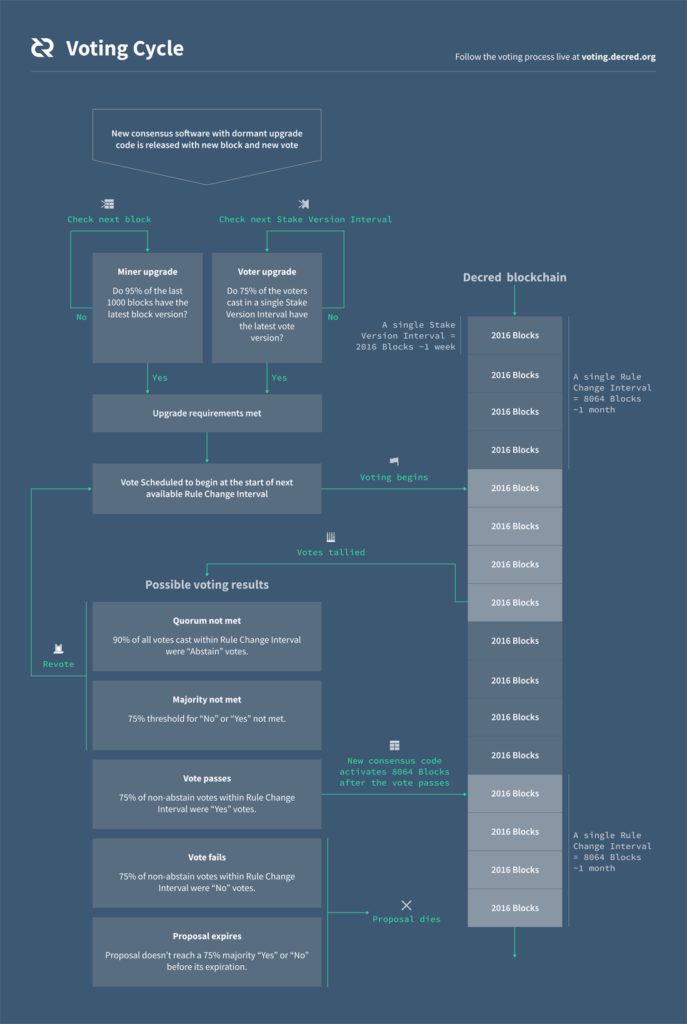 Flow chart depicting Decred's Voting Cycle