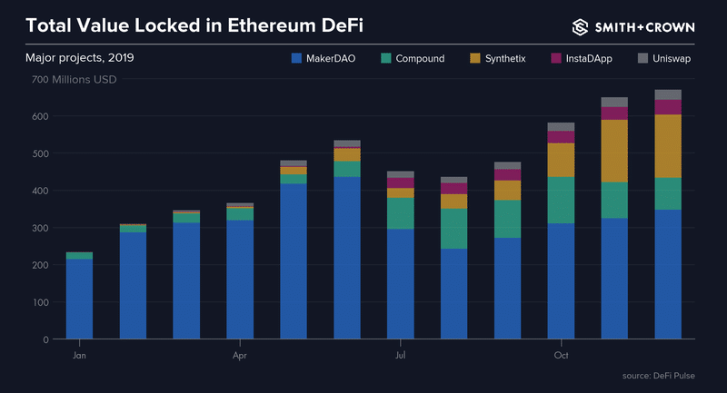 Stacked bar chart for total value locked in Ethereum Defi 2019