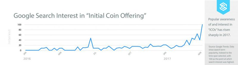 """Google Search interest for the term """"Initial Coin Offering"""" has risen sharply in 2017"""