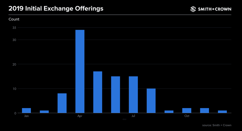 Bar chart for Number of Initial Exchange Offerings in 2019