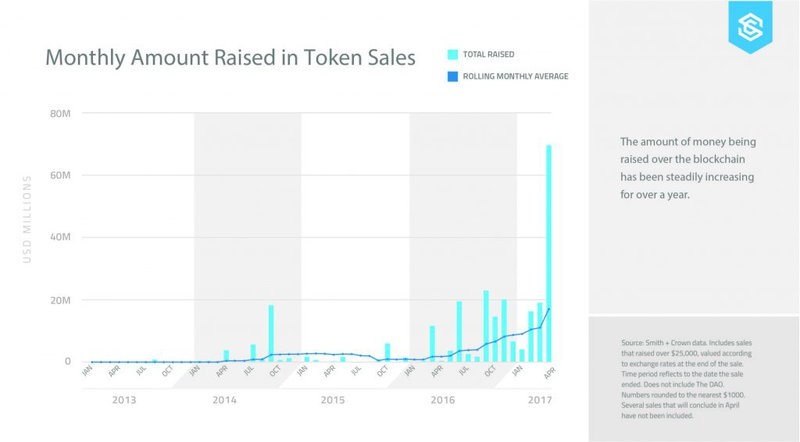 Monthly amount raised in Token Sales from 2013 to 2017