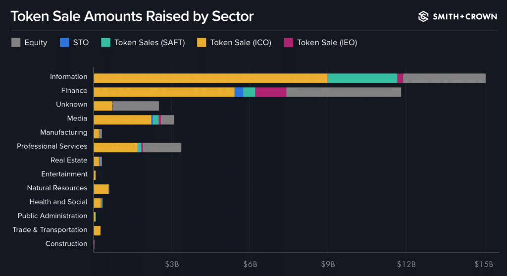 Token Sale Amounts Raised by Sector