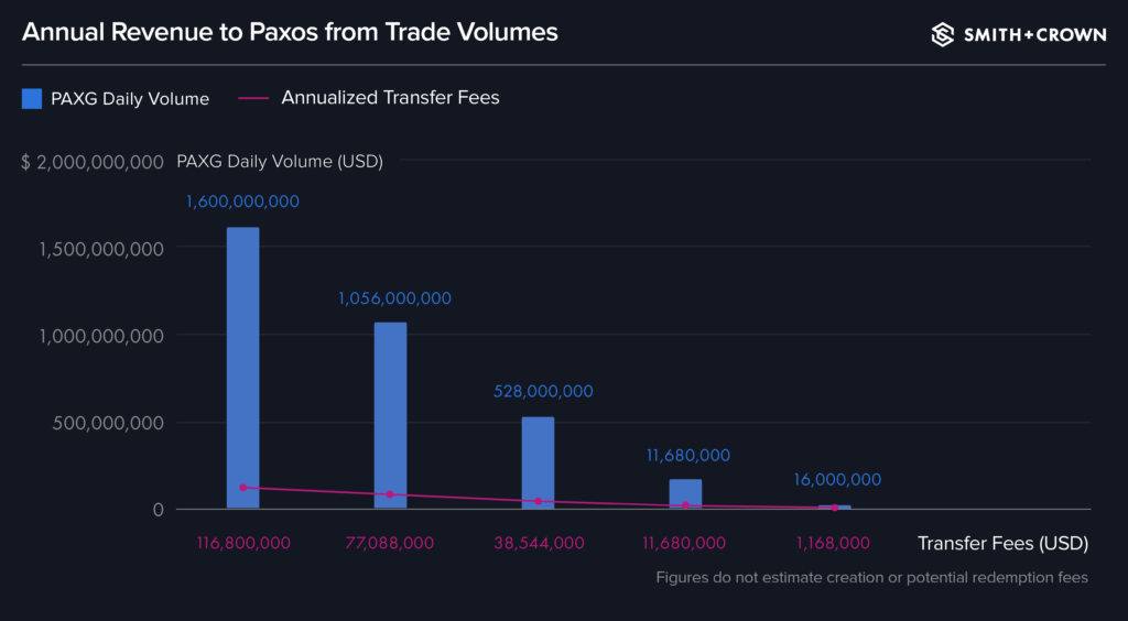 chart for the annual revenue to paxos from different potential PAXG trade volumes at $1600000000, 1056000000, 28000000, 11680000, and 16000000
