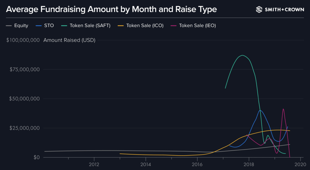 Average Fundraising Amount by Month and Raise Type