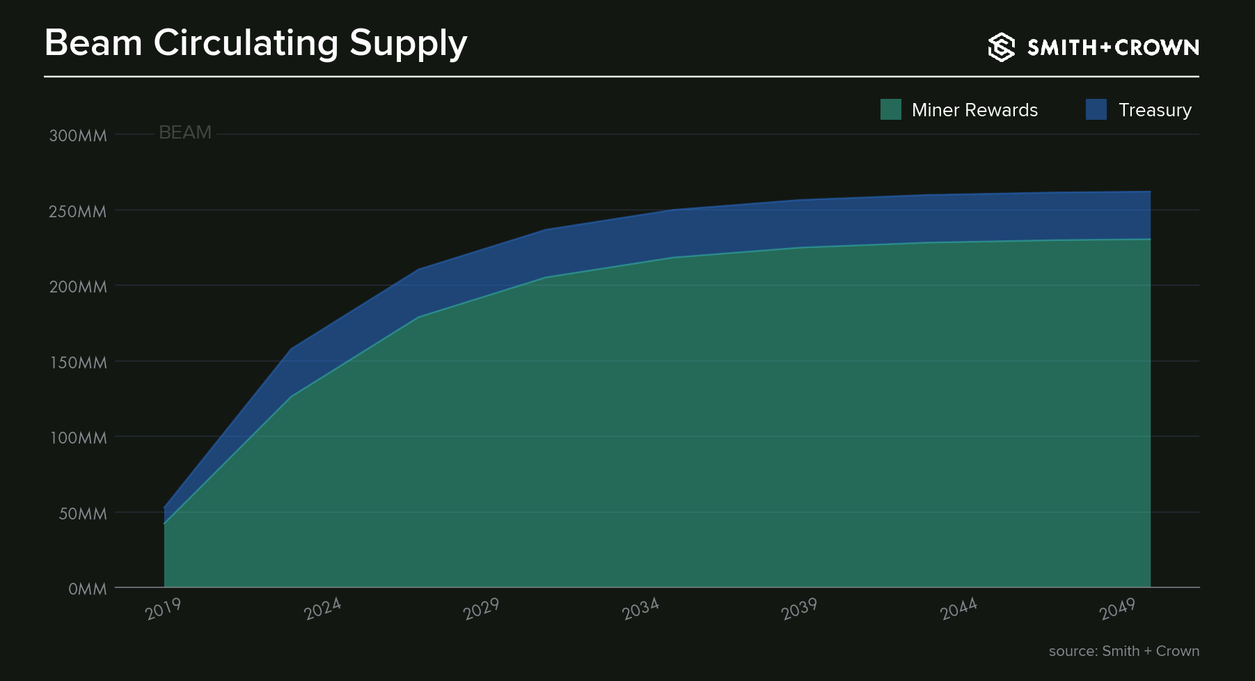 A graph of how Beam's cryptoasset supply grows over time and how new tokens are distributed.