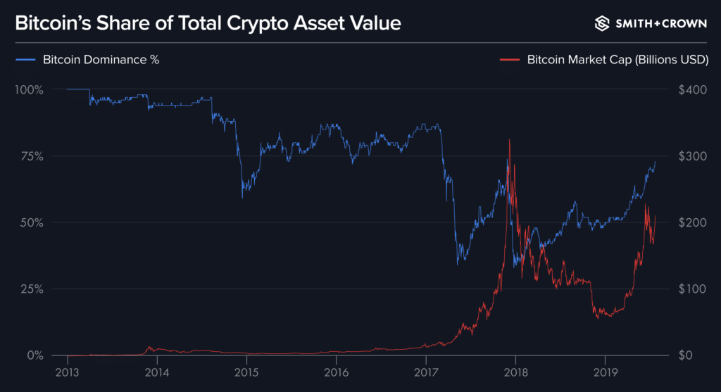 Bitcoin's Share of Total Crypto Asset Value