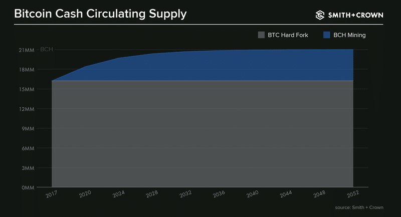 Bitcoin cash circulating supply
