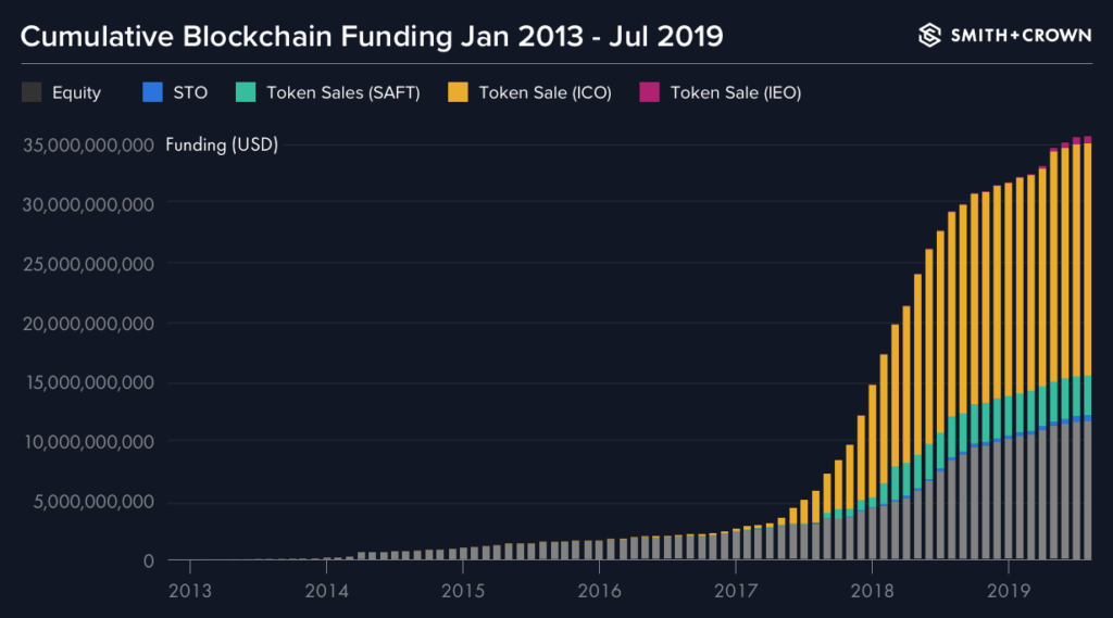 Cumulative blockchain funding from january 2013 to july 2019