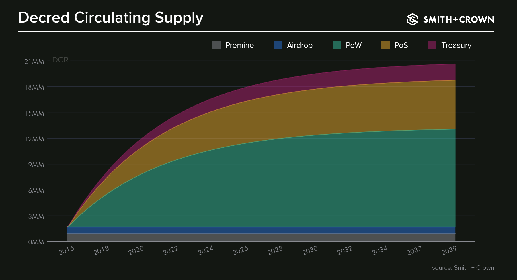 A graph illustrating how Decred's supply increases over time and how new tokens are distributed.