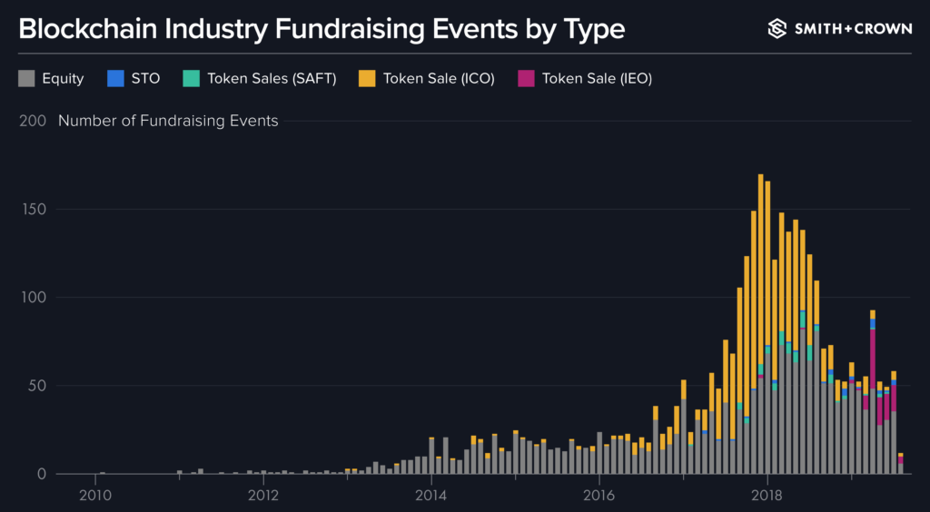 Blockchain Industry Fundraising Events by Type, 2010 - 2019