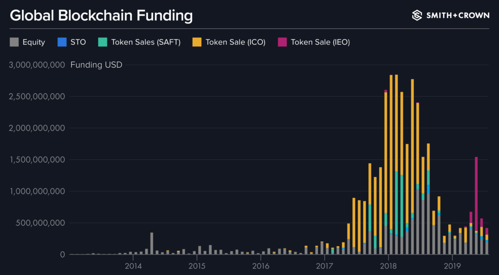 GLobal Blockchain Funding from January 2013 to July 2019