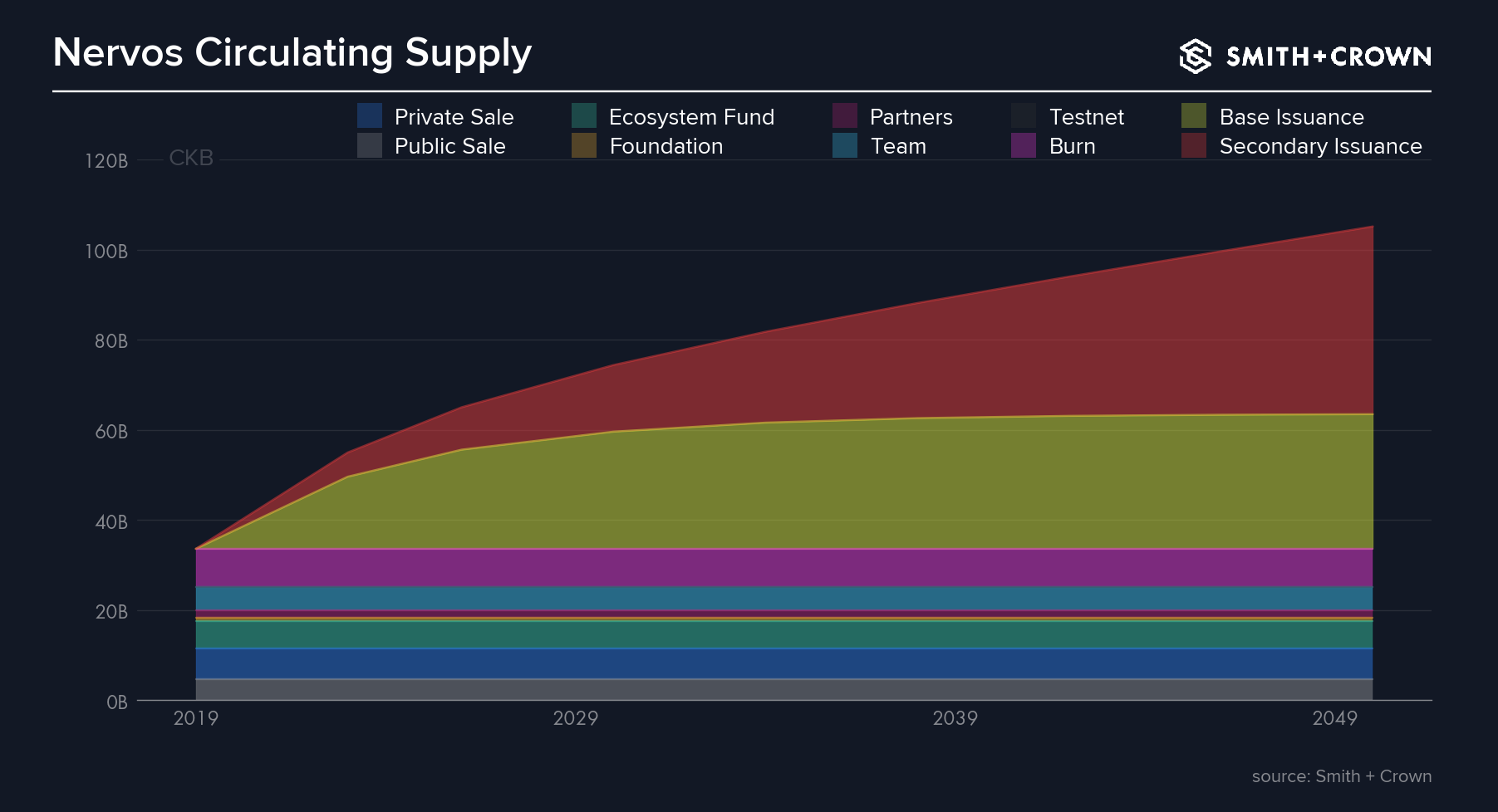A graph of how Nervos cryptoasset supply was distributed and how the supply changes over time.