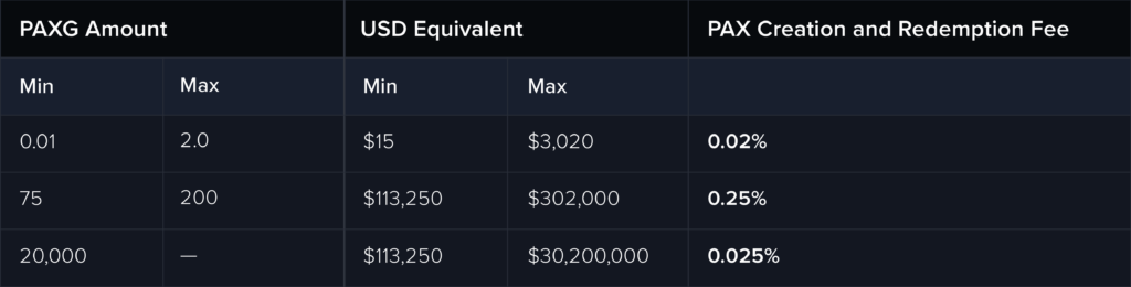 Table of PAXG Creation and Destruction Fees for 0.01, 75, and 20000 PAXG