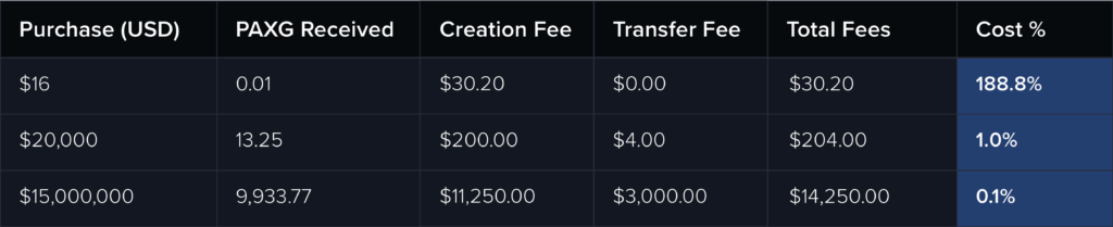 table for fees for PAXG creation and transference