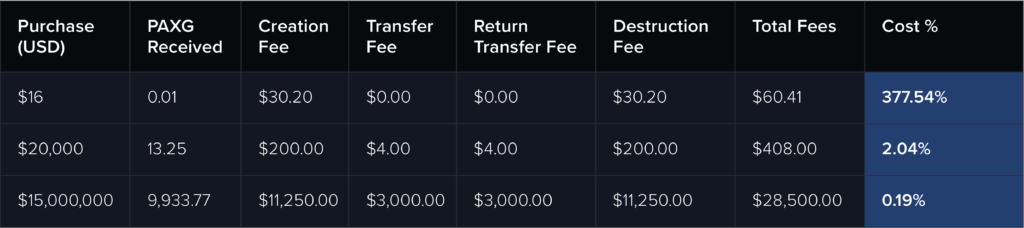 table for purchase, transfer, return, and cashout fees