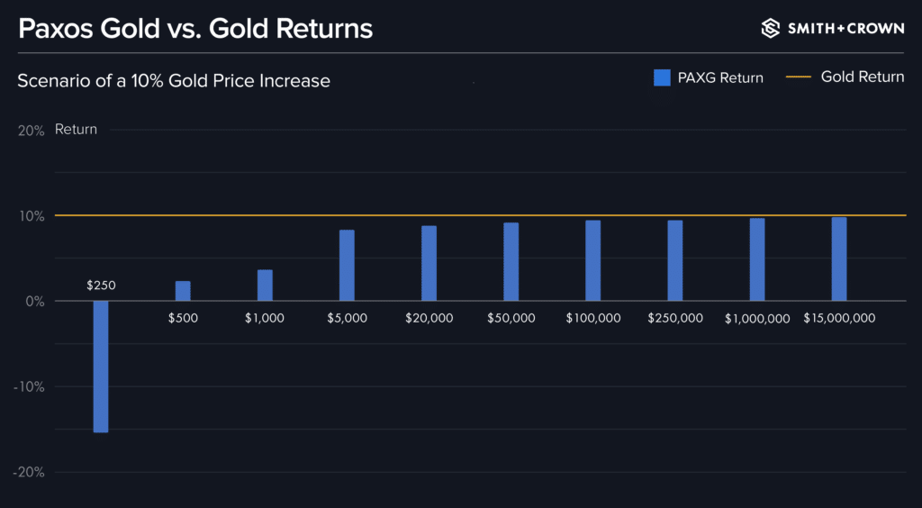Chart comparing paxos gold versus gold returns