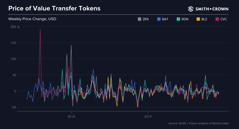 Weekly price change amount Payment Tokens