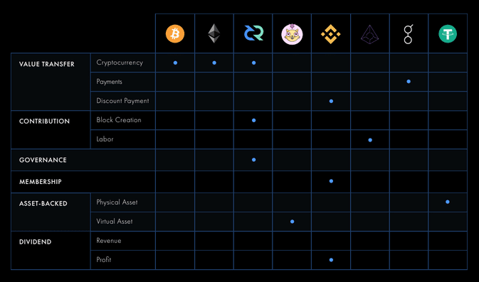 Token Function Categories and Examples