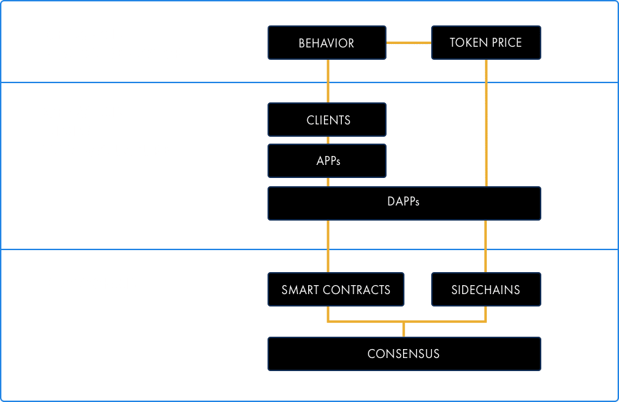 Smith and Crown's cryptoeconomic design stack